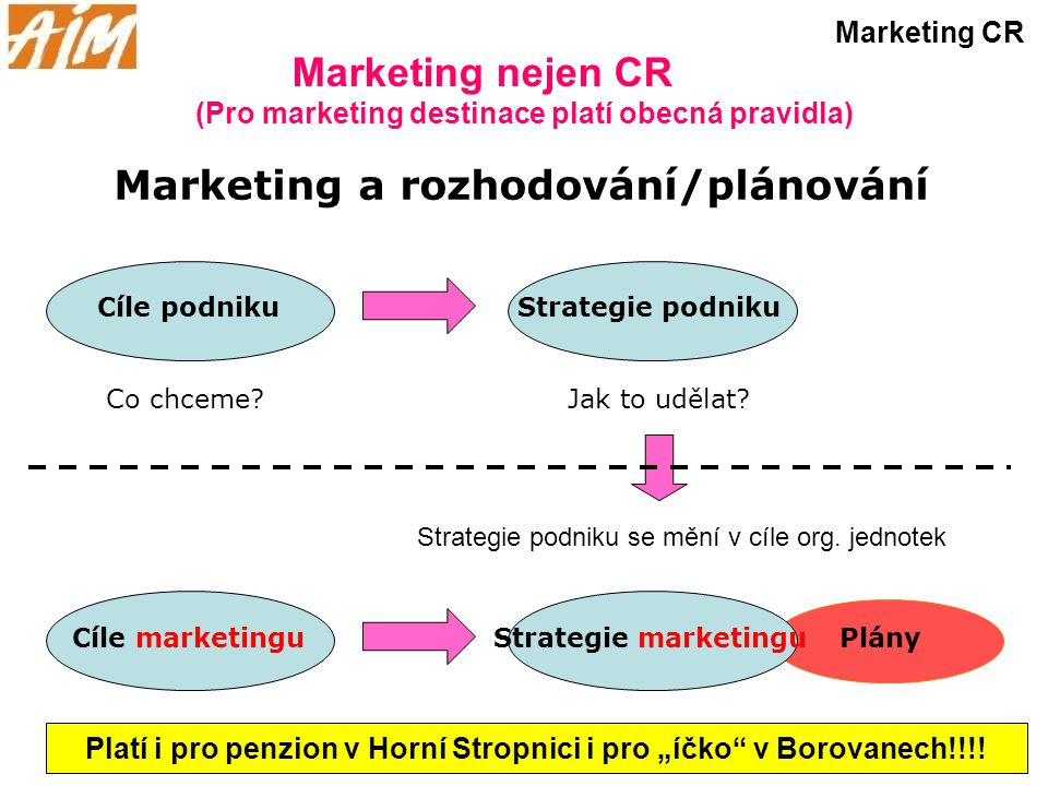 Marketing a rozhodování/plánování