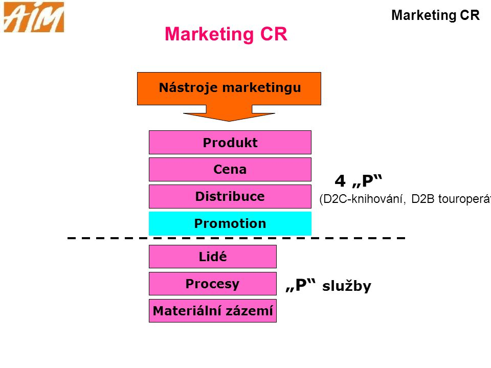 "Marketing CR 4 ""P ""P služby Marketing CR Nástroje marketingu Produkt"