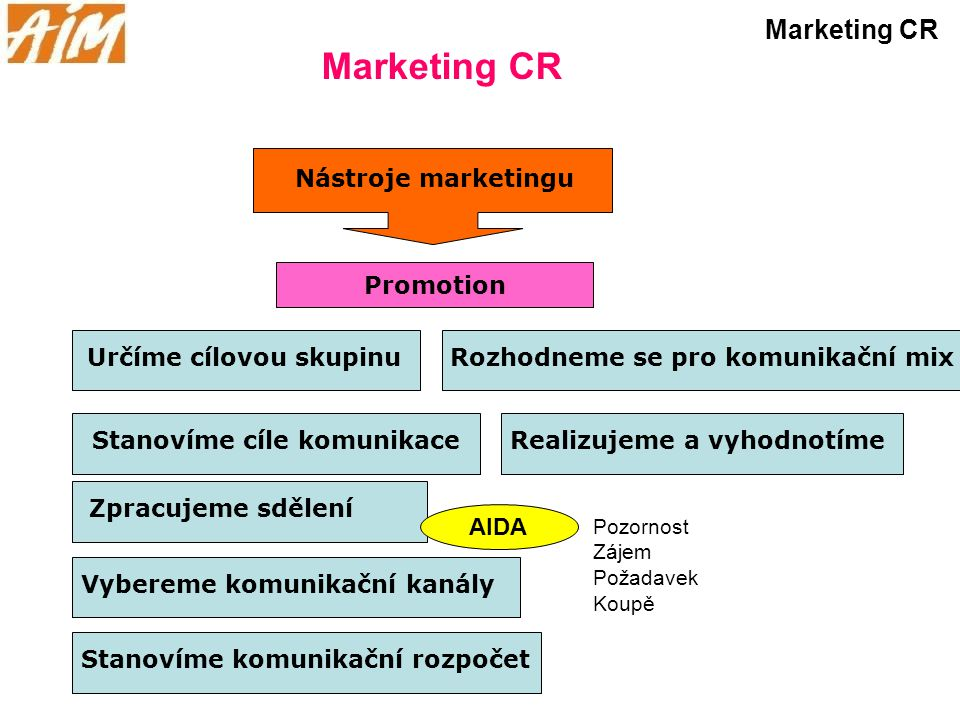 Marketing CR Marketing CR Nástroje marketingu Promotion
