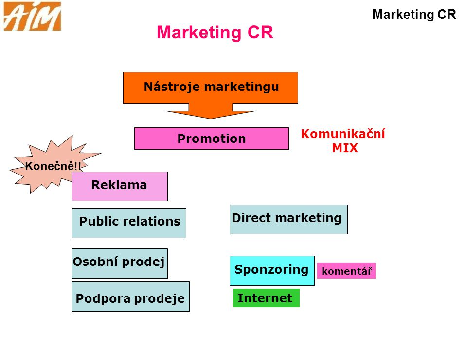 Marketing CR Marketing CR Nástroje marketingu Komunikační Promotion