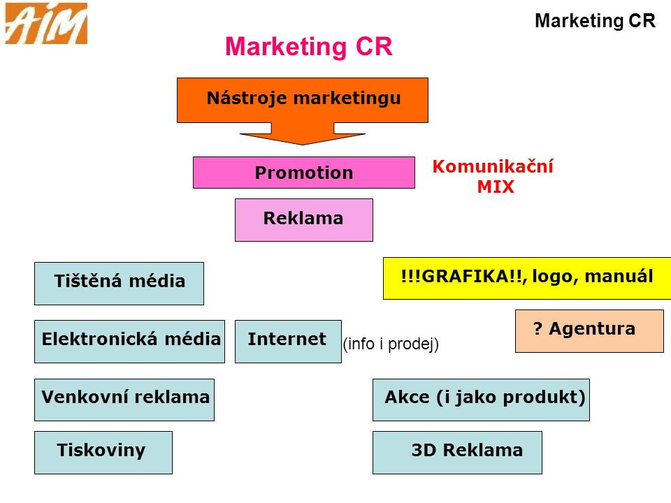 Marketing CR Marketing CR Nástroje marketingu Komunikační MIX