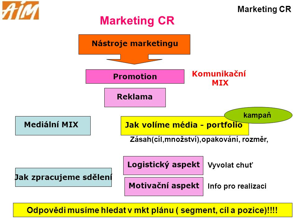 Marketing CR Marketing CR