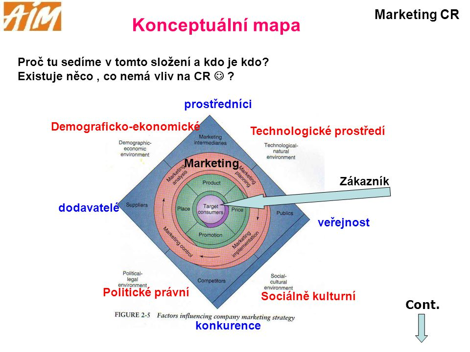 Konceptuální mapa Marketing CR