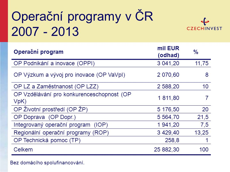 Operační programy v ČR 2007 - 2013