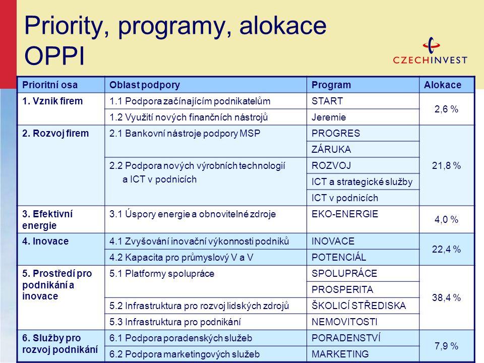 Priority, programy, alokace OPPI
