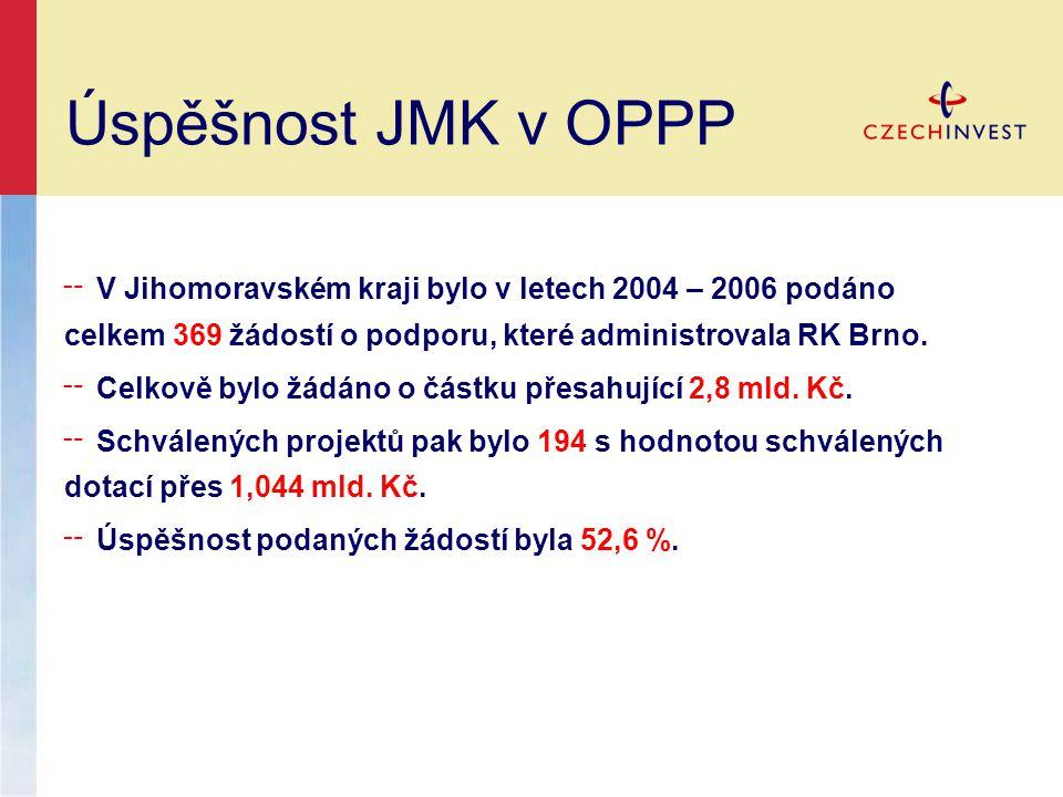 Úspěšnost JMK v OPPP V Jihomoravském kraji bylo v letech 2004 – 2006 podáno celkem 369 žádostí o podporu, které administrovala RK Brno.