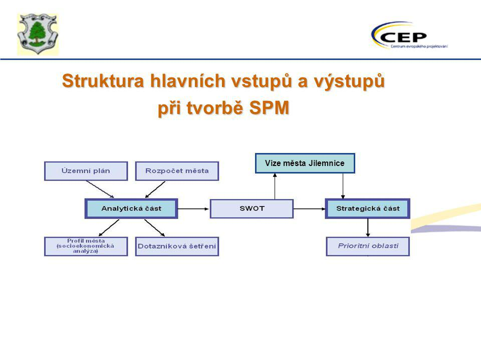 Struktura hlavních vstupů a výstupů