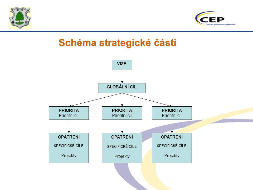 Schéma strategické části
