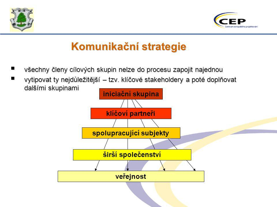 Komunikační strategie spolupracující subjekty