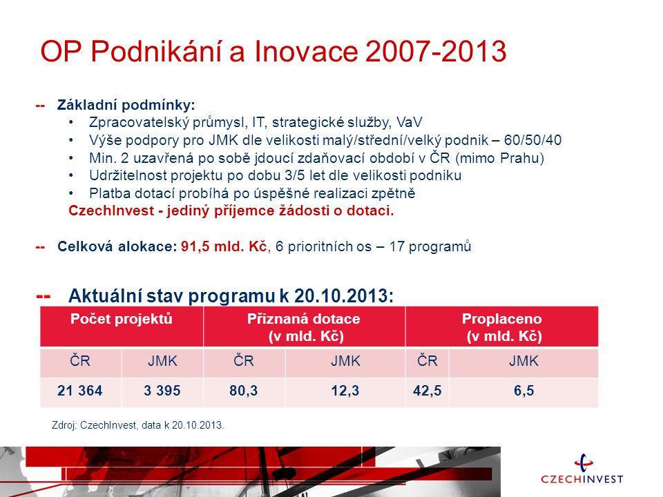 OP Podnikání a Inovace 2007-2013