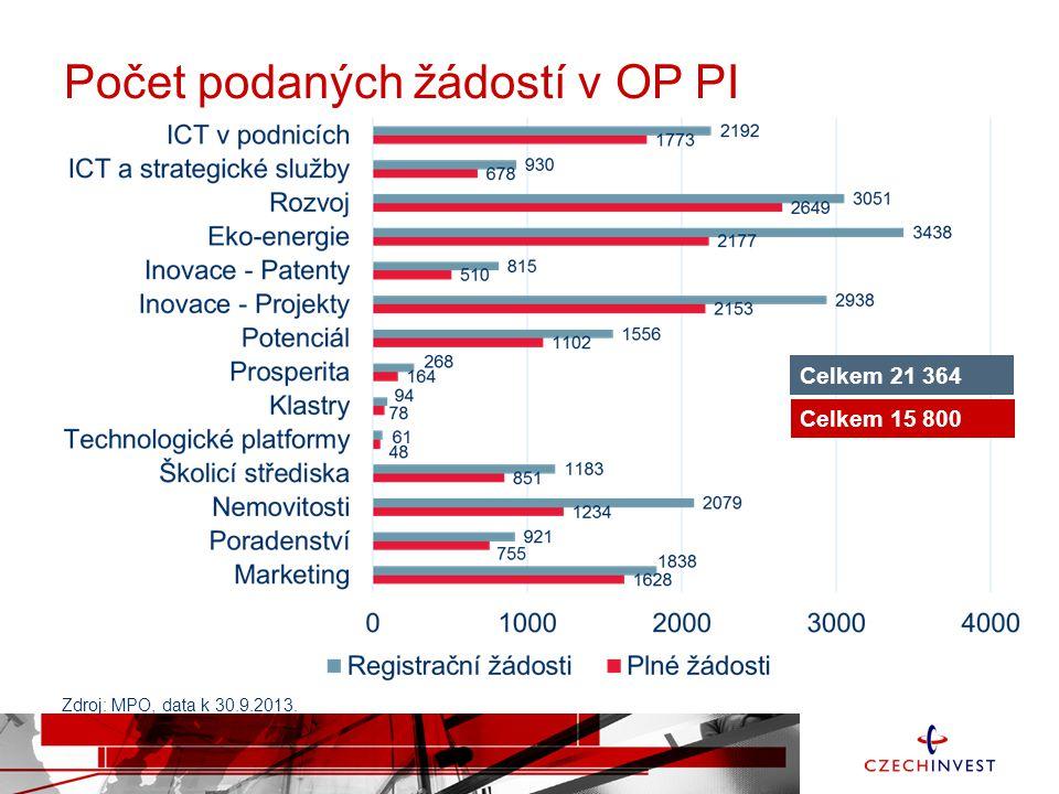 Počet podaných žádostí v OP PI