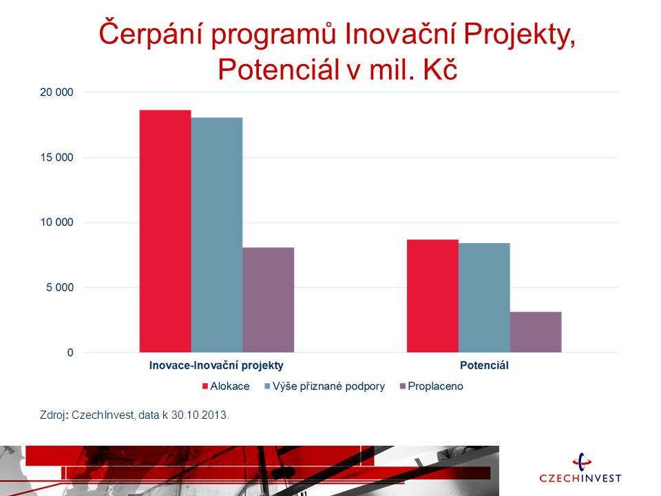 Čerpání programů Inovační Projekty, Potenciál v mil. Kč