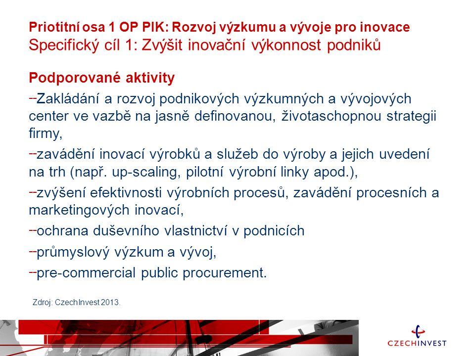 ochrana duševního vlastnictví v podnicích průmyslový výzkum a vývoj,
