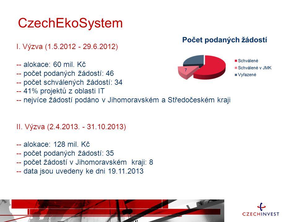 CzechEkoSystem I. Výzva (1.5.2012 - 29.6.2012) -- alokace: 60 mil. Kč
