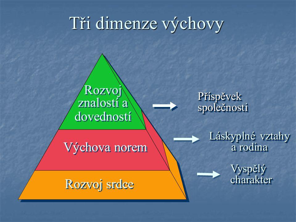 Tři dimenze výchovy Výchova norem Rozvoj znalostí a dovedností