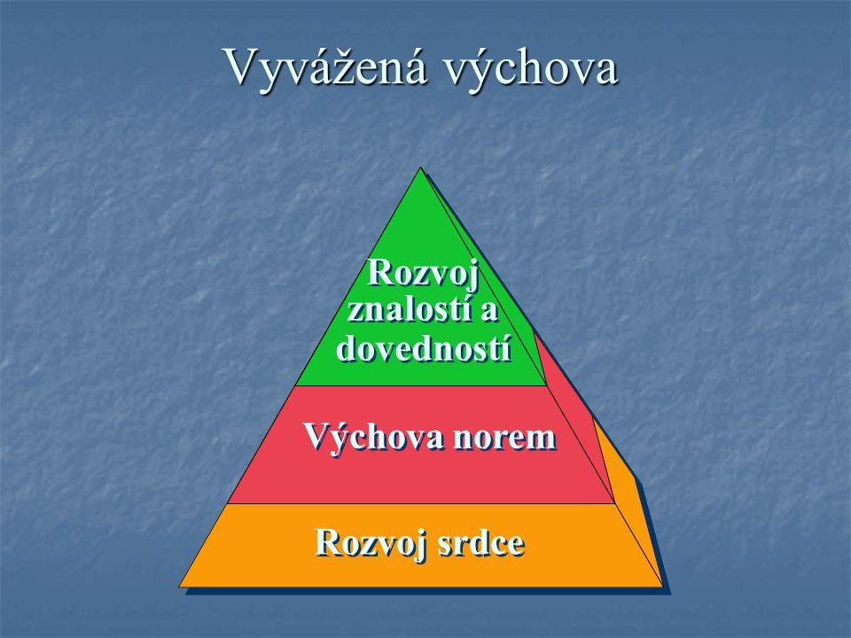 Rozvoj znalostí a dovedností