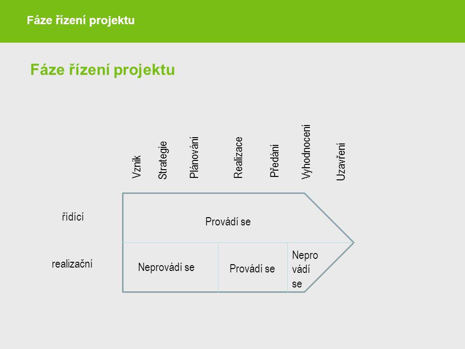 Fáze řízení projektu Fáze řízení projektu Vyhodnocení Plánování