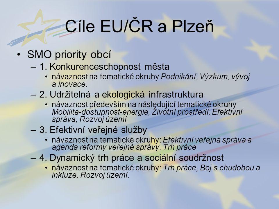 Cíle EU/ČR a Plzeň SMO priority obcí 1. Konkurenceschopnost města
