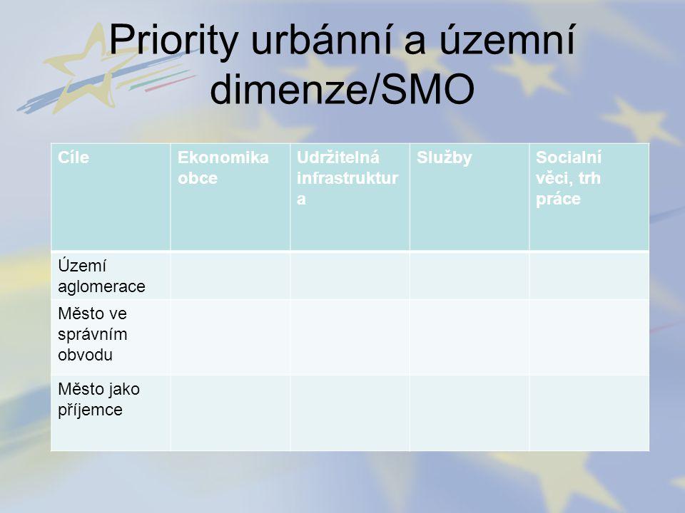 Priority urbánní a územní dimenze/SMO