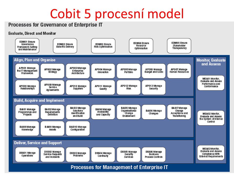 Cobit 5 procesní model