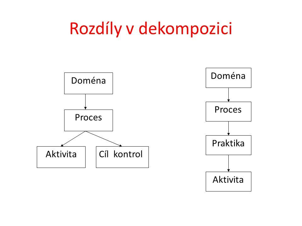 Rozdíly v dekompozici Doména Proces Praktika Aktivita Aktivita