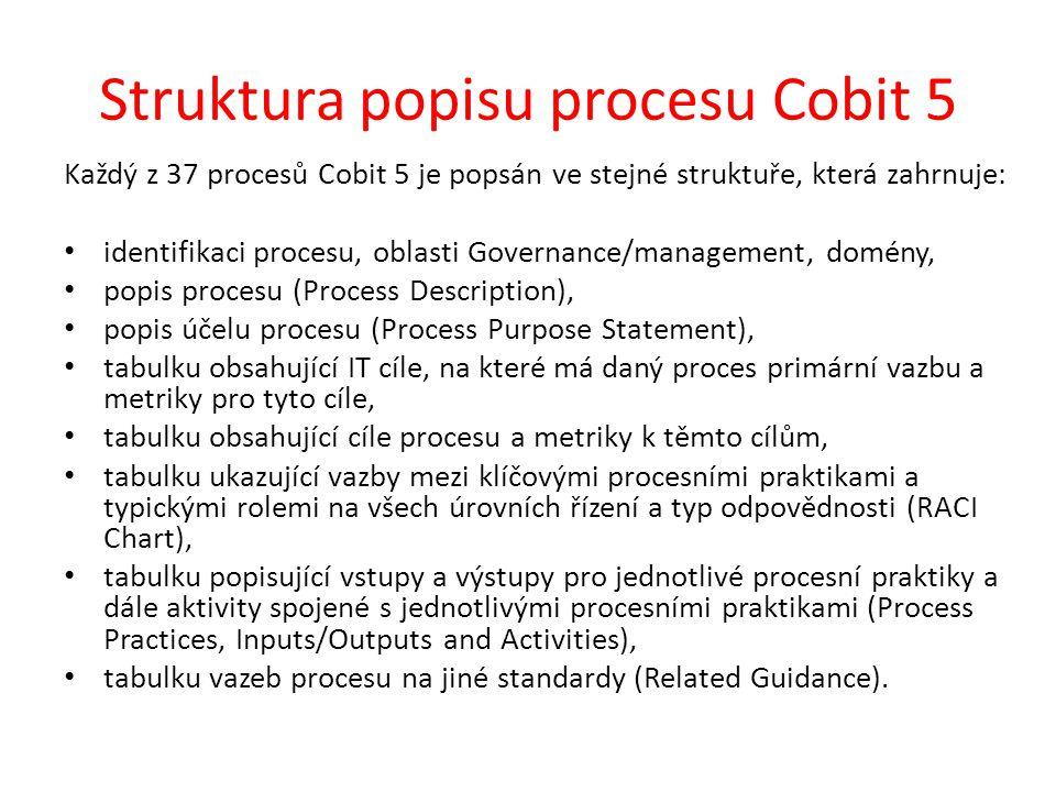 Struktura popisu procesu Cobit 5