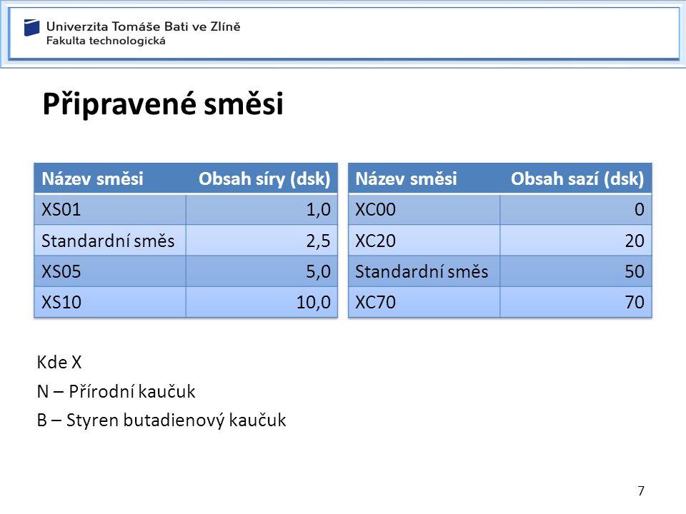 Připravené směsi Název směsi Obsah síry (dsk) XS01 1,0 Standardní směs