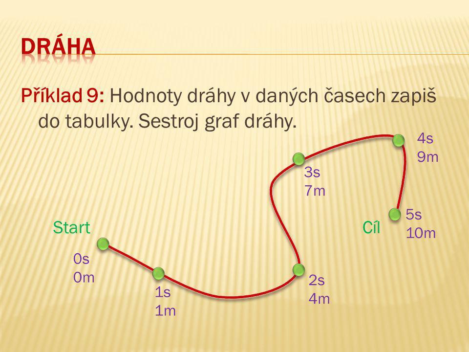 Dráha Příklad 9: Hodnoty dráhy v daných časech zapiš do tabulky. Sestroj graf dráhy. Start Cíl.