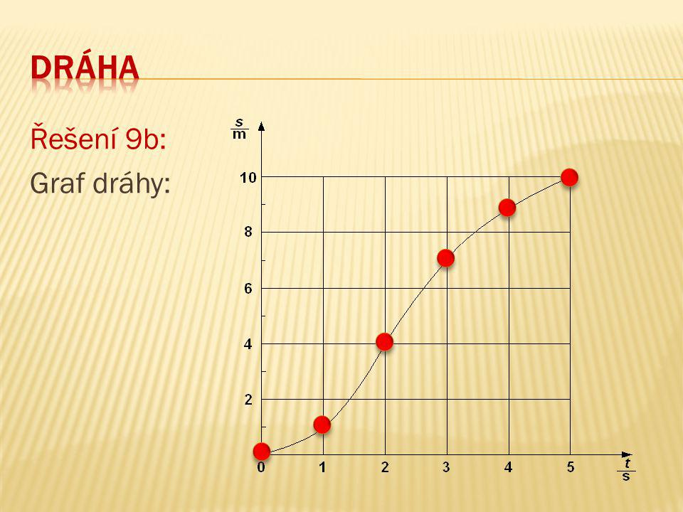 Dráha Řešení 9b: Graf dráhy: