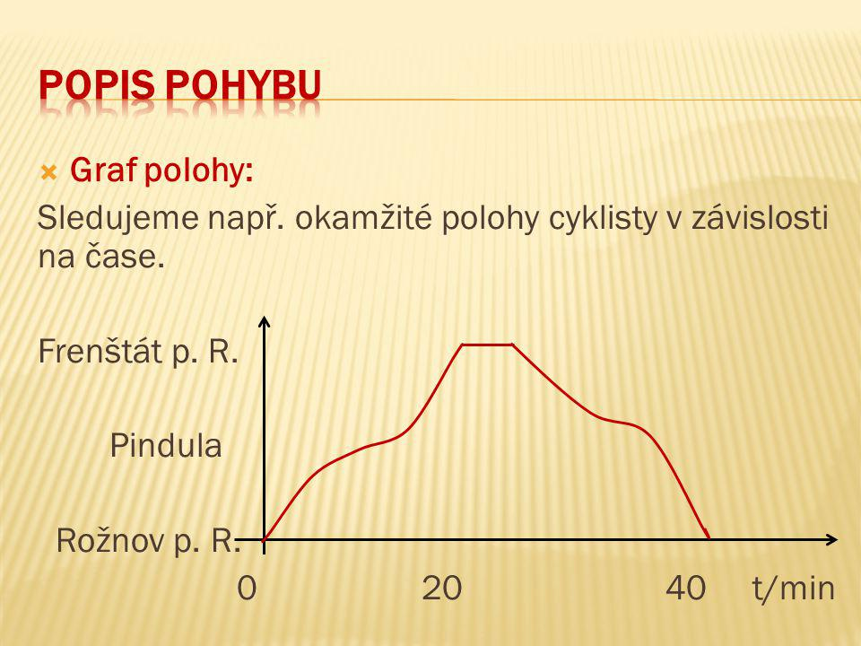 Popis pohybu Graf polohy:
