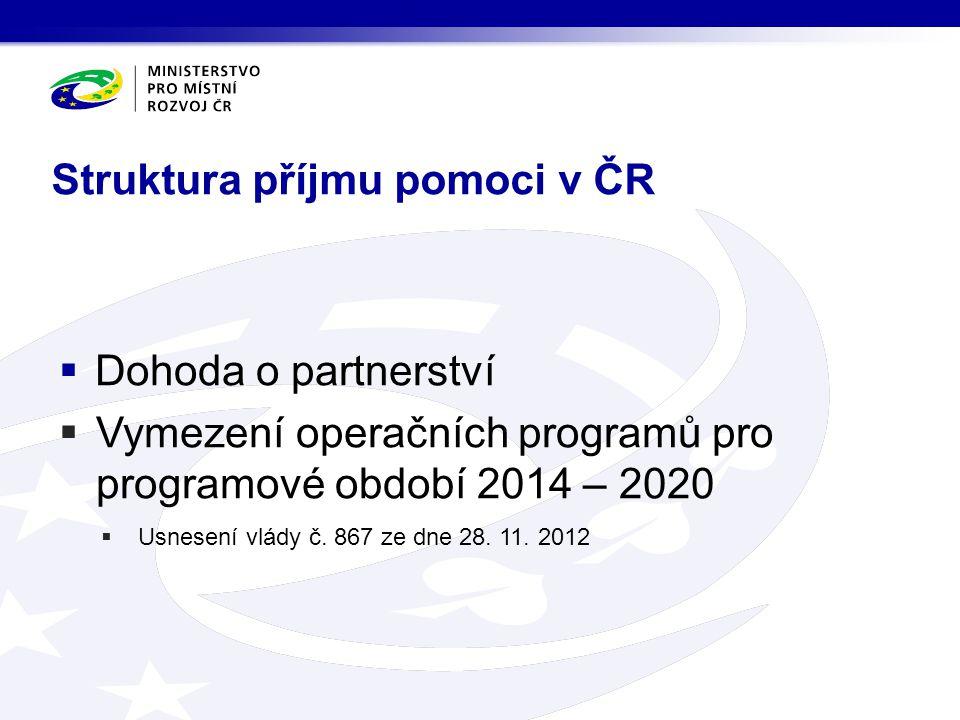 Struktura příjmu pomoci v ČR