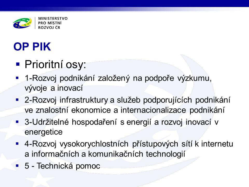 OP PIK Prioritní osy: 1-Rozvoj podnikání založený na podpoře výzkumu, vývoje a inovací.