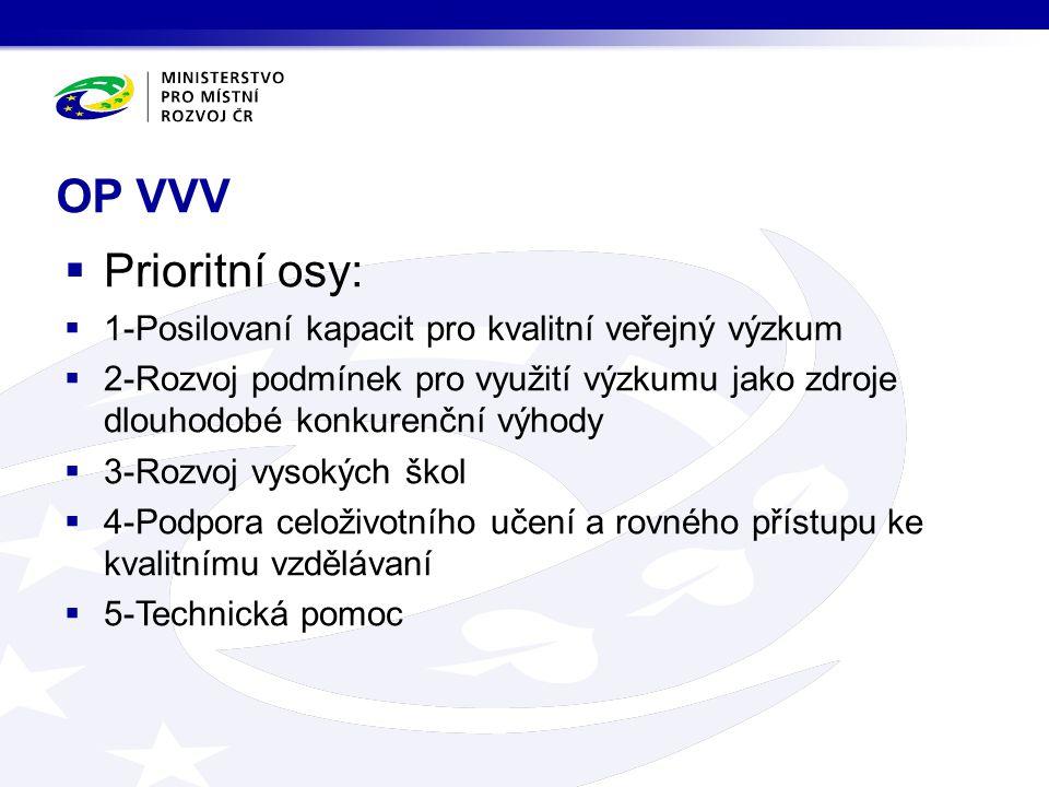 OP VVV Prioritní osy: 1-Posilovaní kapacit pro kvalitní veřejný výzkum