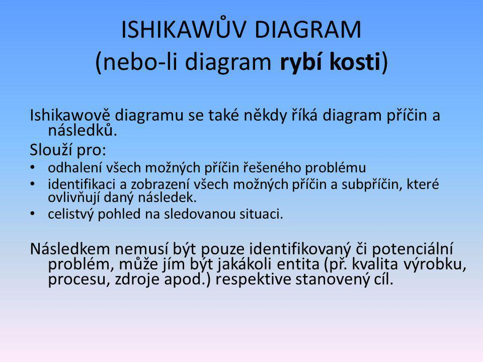 ISHIKAWŮV DIAGRAM (nebo-li diagram rybí kosti)
