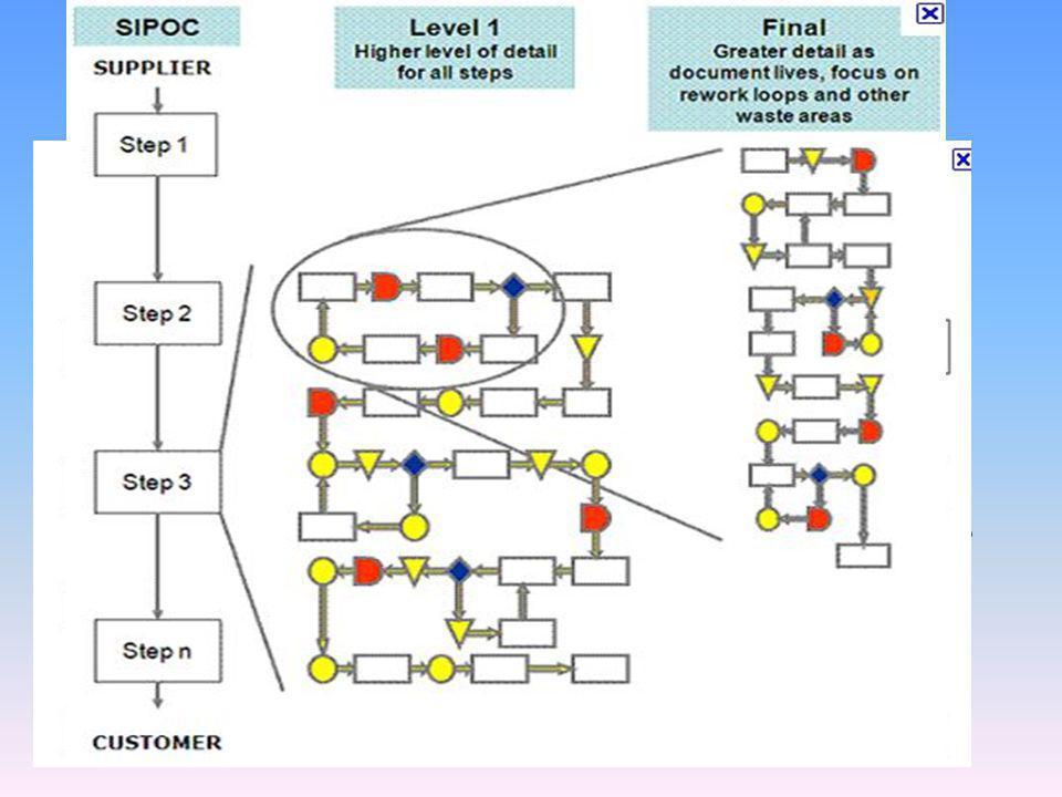 Procesní mapy grafické znázornění průběhu procesů