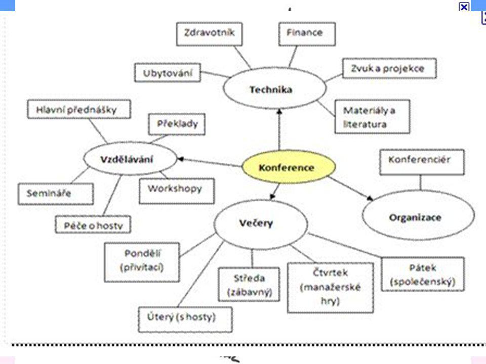 Myšlenkové mapy graficky uspořádaný text doplněný obrázky s vyznačením souvislostí