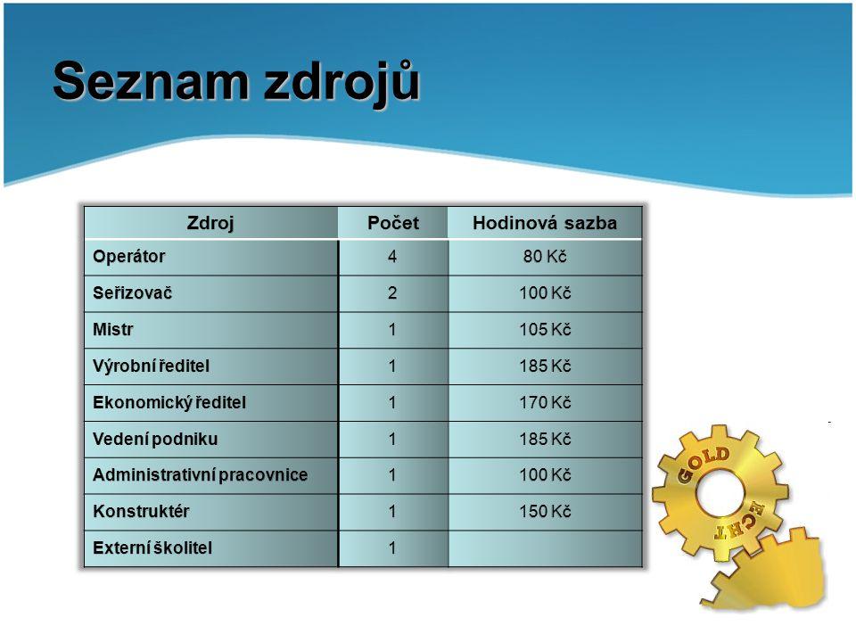 Seznam zdrojů Zdroj Počet Hodinová sazba Operátor 4 80 Kč Seřizovač 2