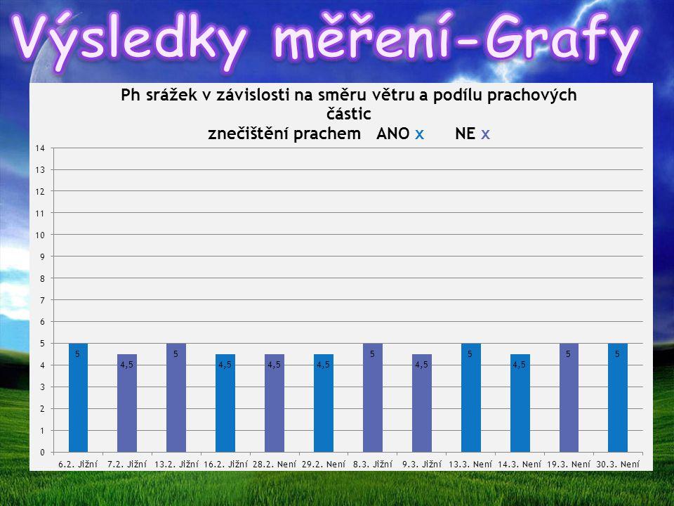 Výsledky měření-Grafy