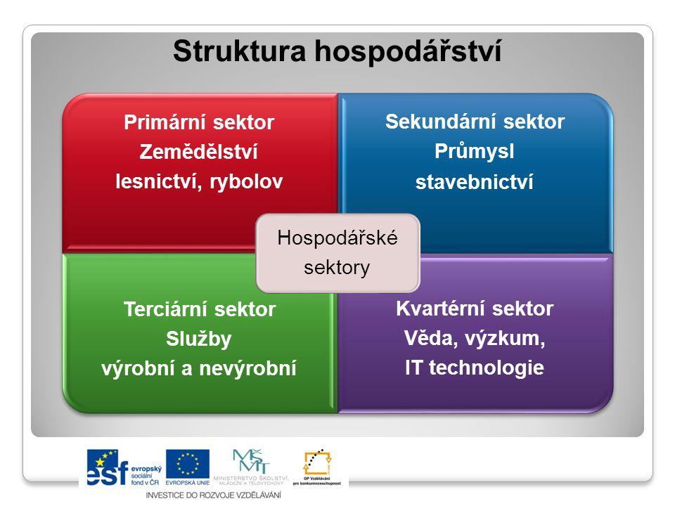 Struktura hospodářství