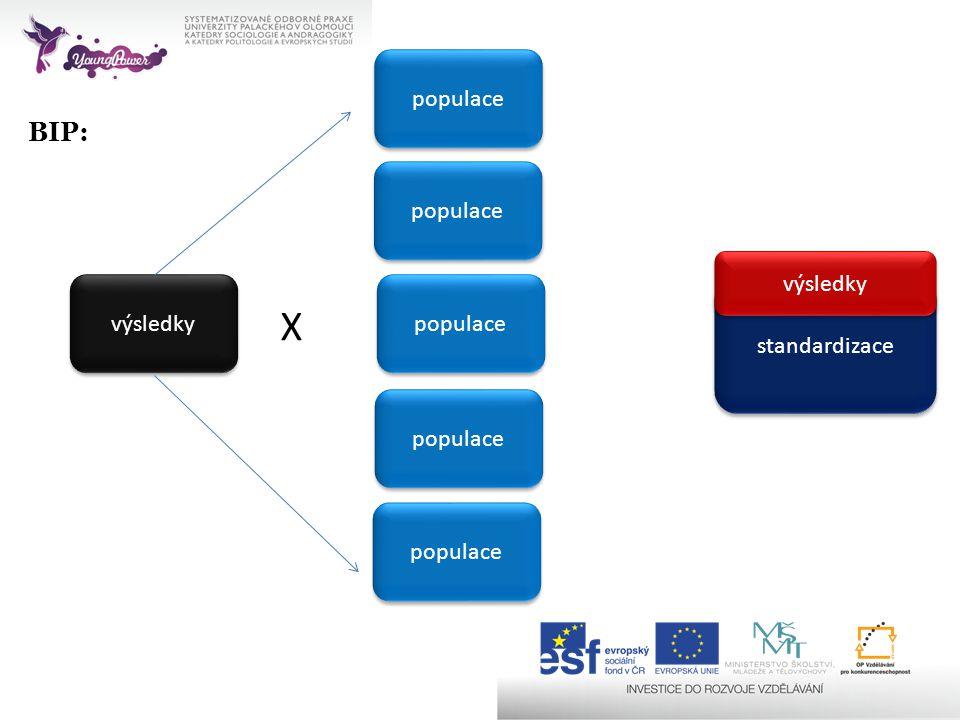 X BIP: populace populace výsledky výsledky populace standardizace