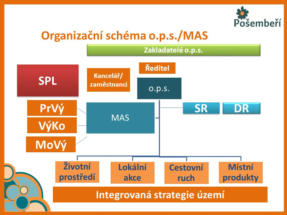 Organizační schéma o.p.s./MAS Integrovaná strategie území