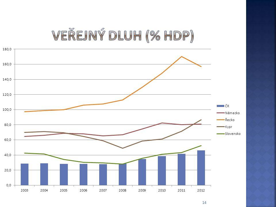 Veřejný dluh (% HDP)