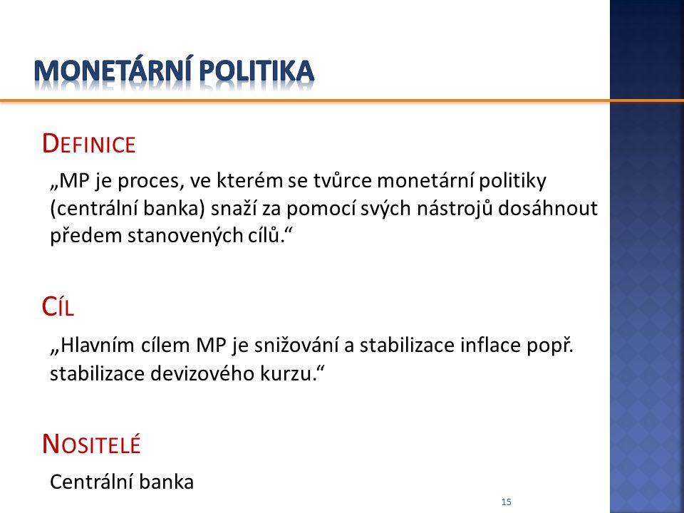 Monetární politika Definice Cíl Nositelé