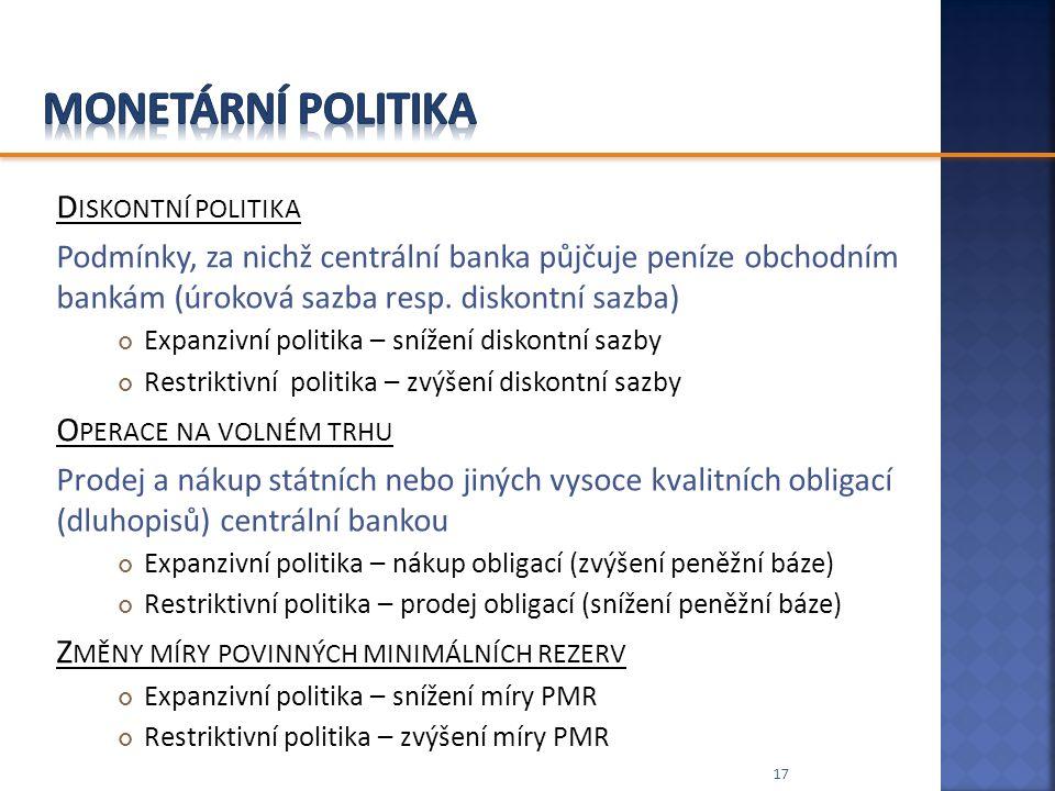 Monetární politika Diskontní politika Operace na volném trhu