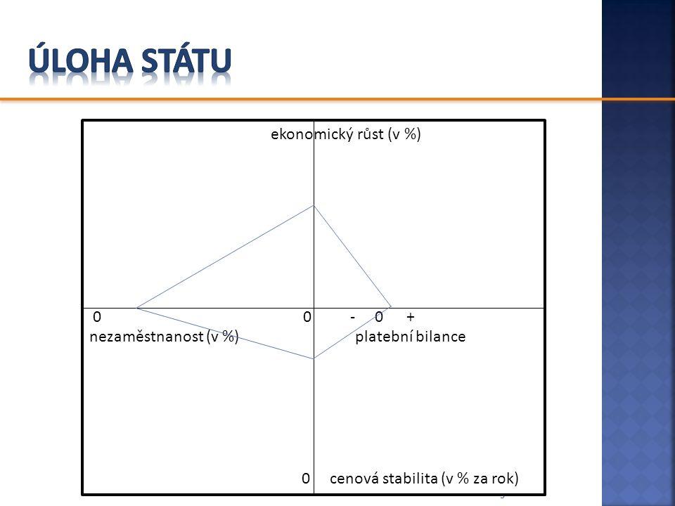 Úloha státu ekonomický růst (v %) 0 0 - 0 +