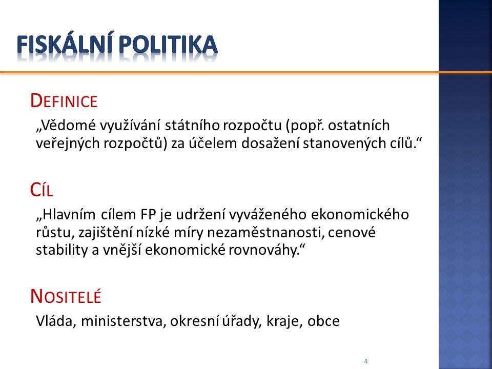 Fiskální politika Definice Cíl Nositelé