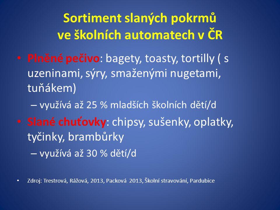 Sortiment slaných pokrmů ve školních automatech v ČR