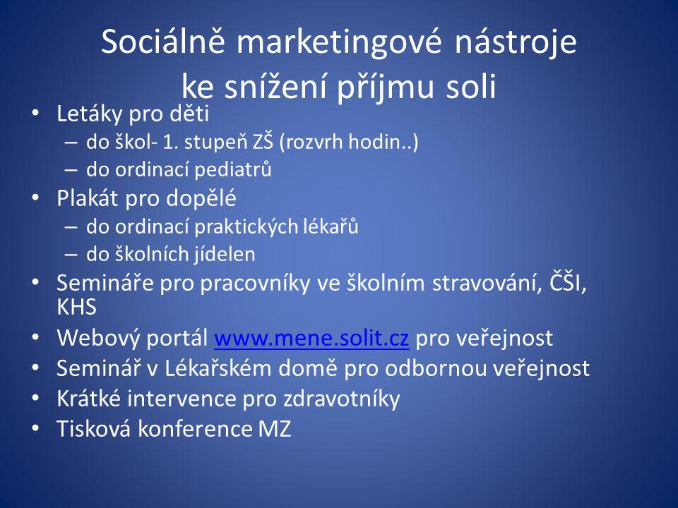 Sociálně marketingové nástroje ke snížení příjmu soli