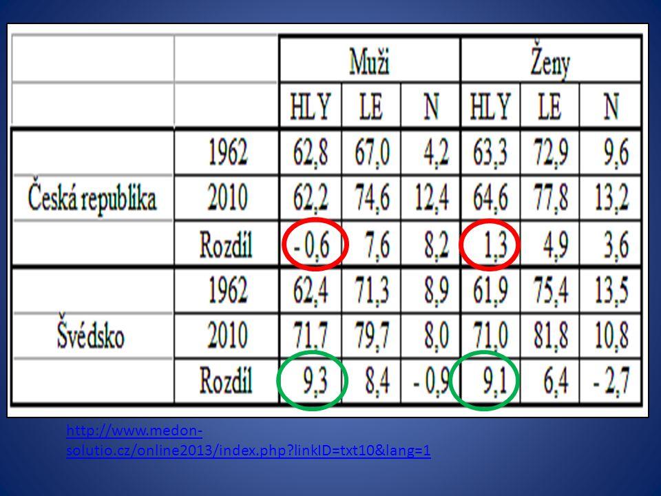 http://www. medon-solutio. cz/online2013/index. php