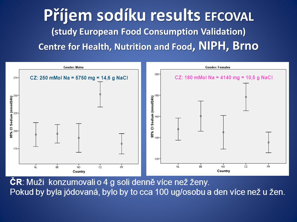 Příjem sodíku results EFCOVAL (study European Food Consumption Validation) Centre for Health, Nutrition and Food, NIPH, Brno